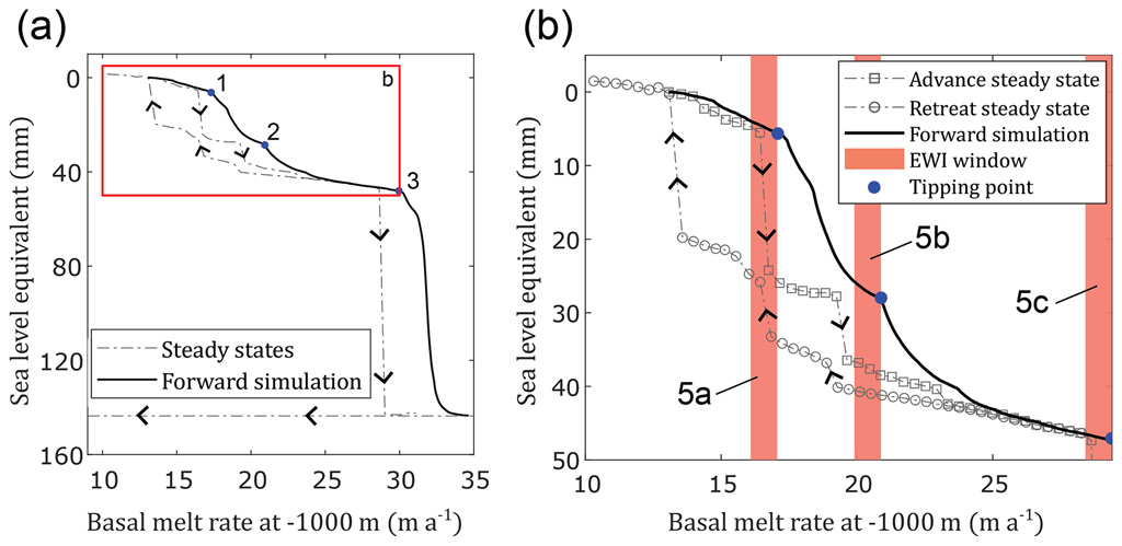 Change in system state in terms of sea-level equivalent ice volume as a function of melt rate at the ice-ocean interface