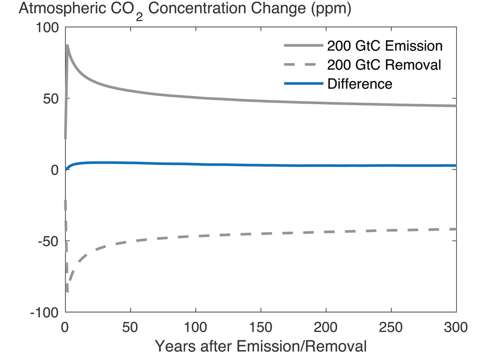 Change in atmospheric CO2 concentration following a CO2 emission and removal