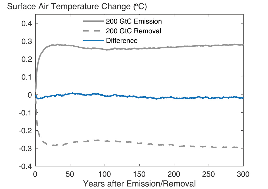 Change in globally averaged surface air temperature following a CO2 emission and removal