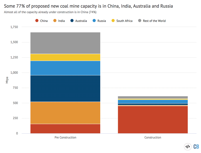 Global coal mining capacity, Mtpa, in the early stages of development and already under construction, broken down by country