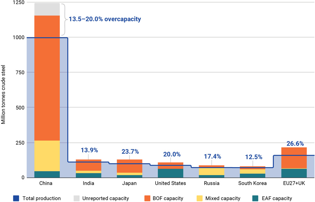 Steel output in 2019, by country and type, million tonnes, versus production capacity
