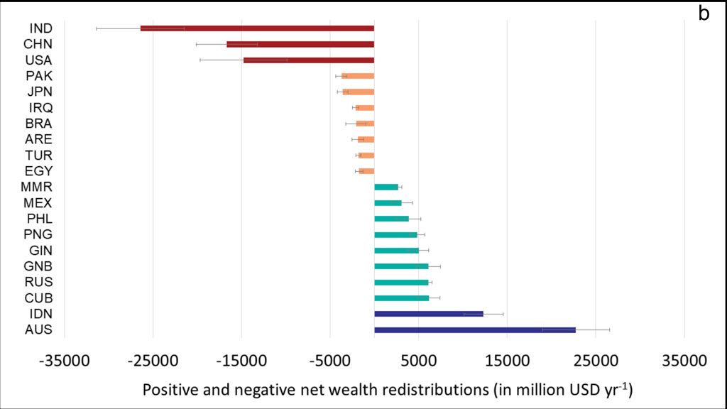 The 10 largest donor and recipient countries of blue carbon wealth