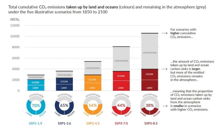 A chart of cumulative CO2 emissions.