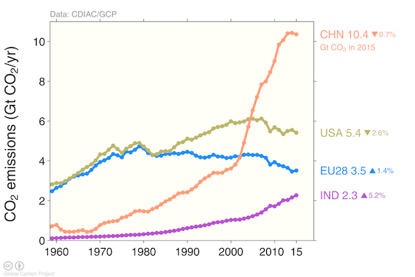China Carbon Emissions 2060