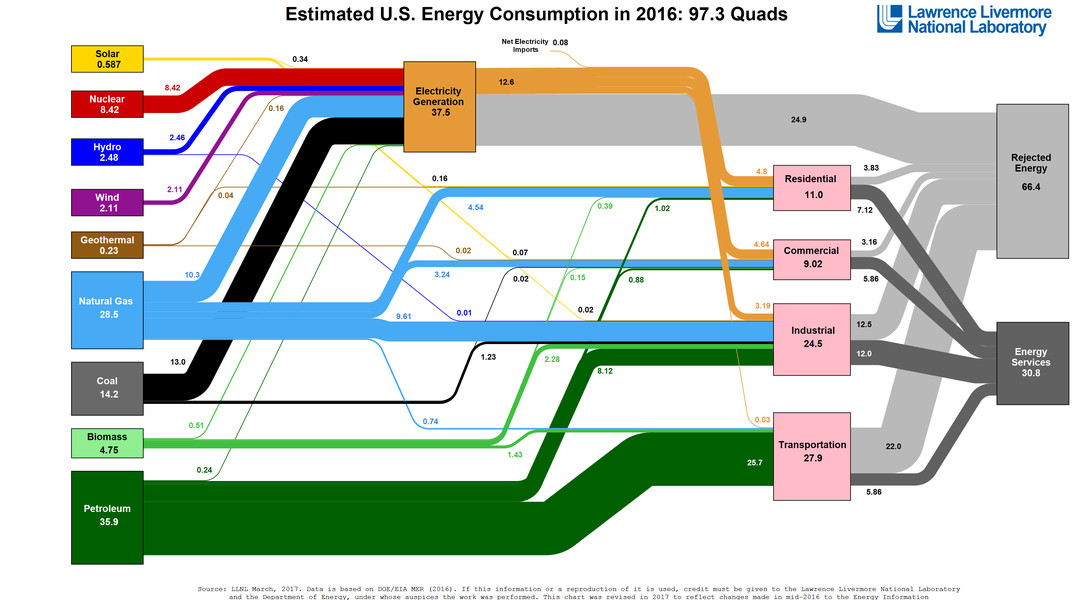 American energy use in one diagram climate change american energy use in one diagram ccuart Gallery