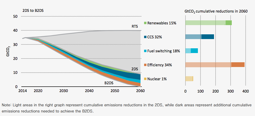 Iea World Can Reach Net Zero Emissions By 2060 To Meet