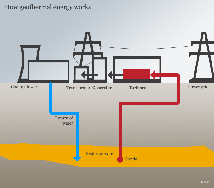 Geothermal energy: Why hasn′t it caught on yet? | Climate Change