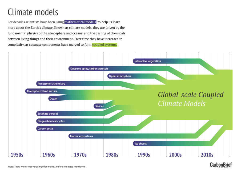 Evolution of climate models - infographic