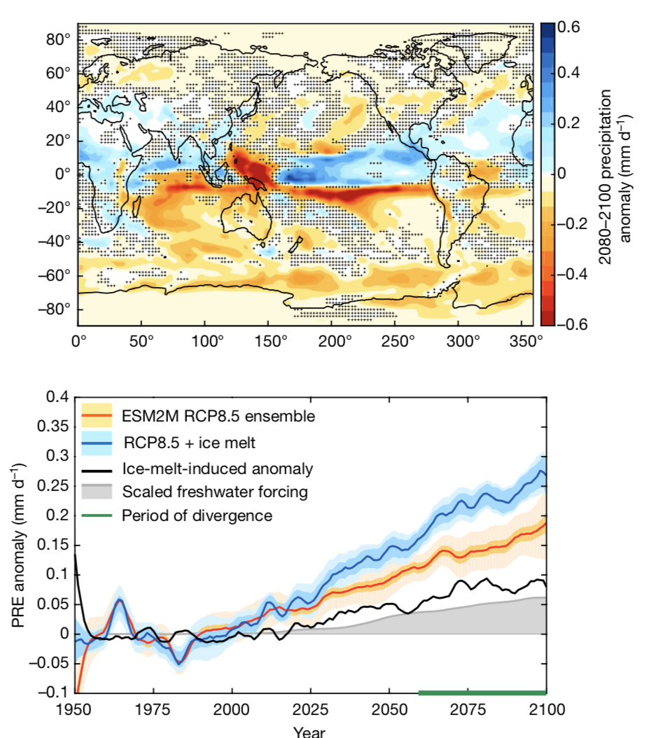 Map of changes in average annual precipitation in millimeters per day for the years 2080-2100 in model runs with Antarctic meltwater addition compared to no-meltwater runs (top panel) and evolution of global mean precipitation changes (bottom panel, orange and blue lines). Dots on the top panel indicates where the results are not significant at the 95% level. Source: Bronselaer et al. (2018).