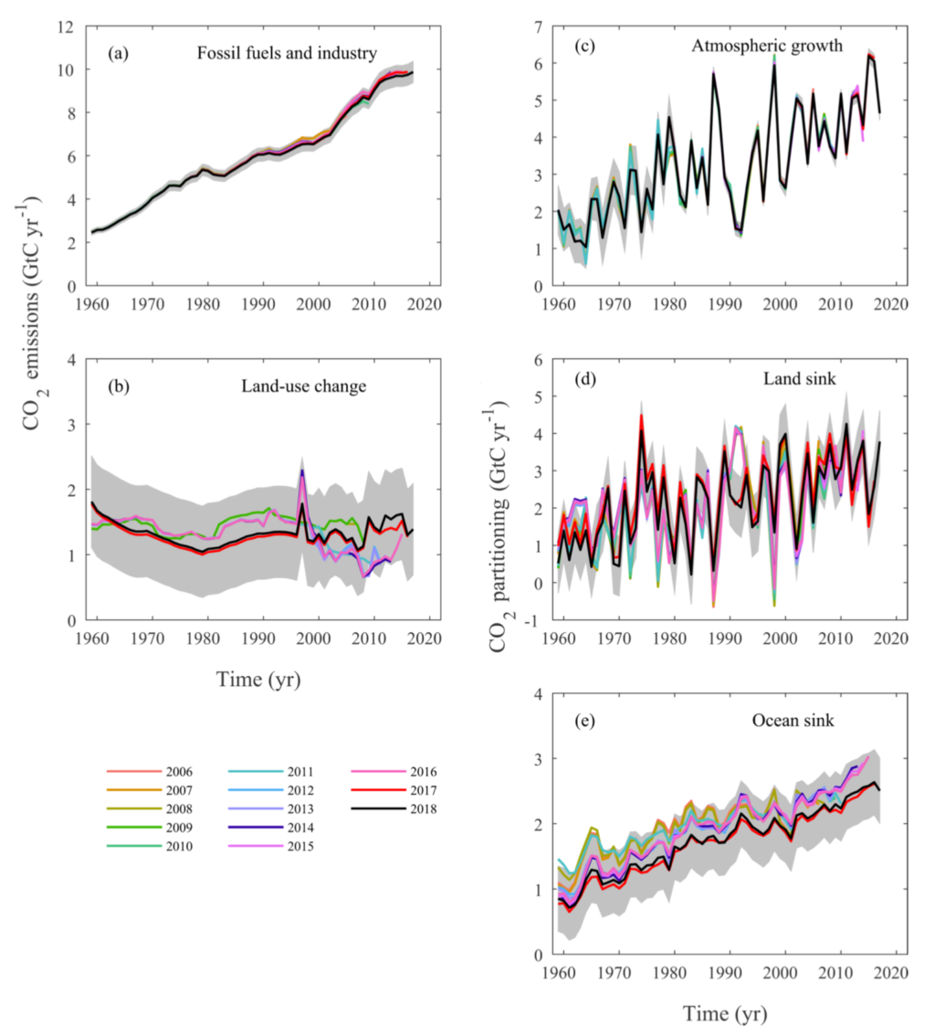 Multiple line graphs showing Global Carbon Project source and sink estimates in billions of tonnes of carbon (GtC) – note, not CO2 – for every Global Carbon Budget published between 2006 and 2018. Figure B4 from Le Quéré et al (2018).