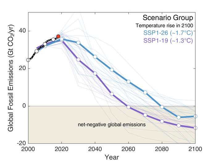 Line graph showing Historical fossil-fuel emissions (black), 2018 emissions (red), well-below 2C scenarios (RCP2.6 – blue) and below 1.5C scenarios (RCP1.9 – purple). Mitigation scenarios from integrated assessment models using shared socioeconomic pathway number one. Bold lines indicate the subset of scenarios chosen as a focus for running CMIP6 climate model simulations. Source: Figure 2 in the Jackson et al 2018