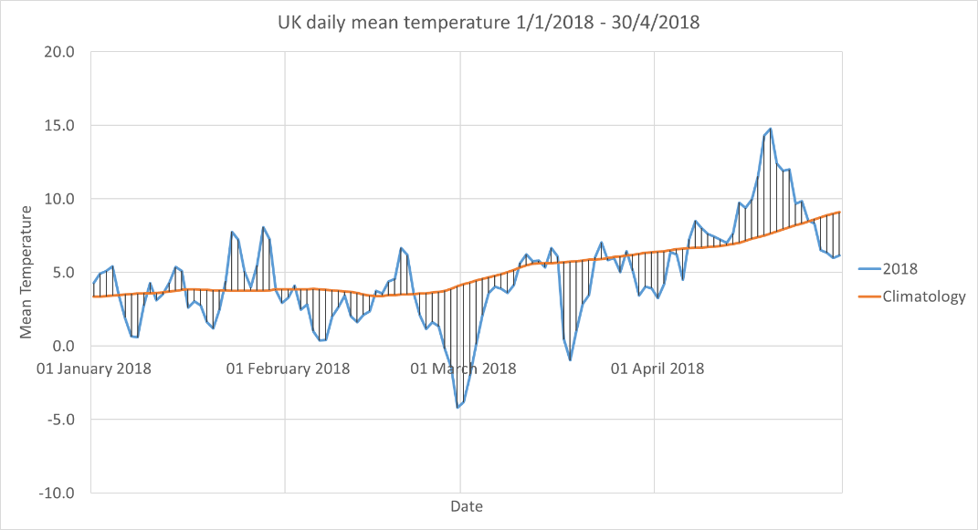 Line graph showing Daily average UK temperature averaged for January to April 2018 (blue). Hatching shows departure from the 1981-2010 average