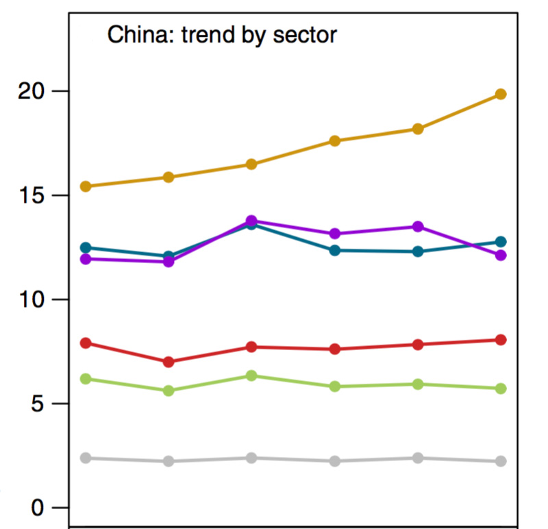 Line graph showing Methane emissions (in millions of tonnes) in China between 2011 and 2015 from coal (orange), rice (purple), agriculture (turquoise), waste (red), oil and gas (green) and natural sources (grey). Source: Miller et al. (2019)