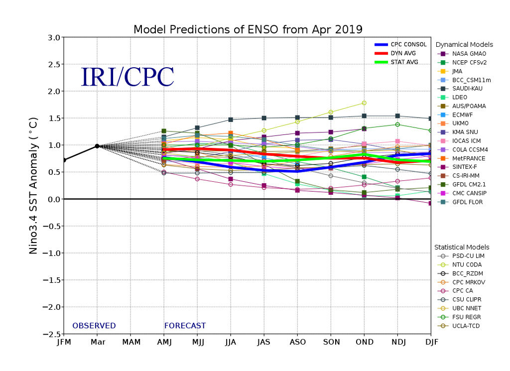 El Niño Southern Oscillation (ENSO) forecast models for three-month periods in the Niño3.4 region (February, March, April – FMA – and so on), taken from the CPC/IRI ENSO forecast.