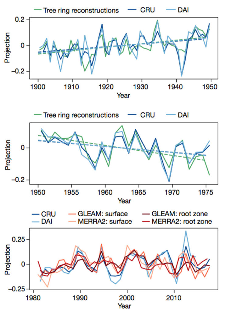 "Three line charts showing The strength of the relationship between PDSI estimates from observational data – tree-ring reconstructions (green) and meteorological datasets (CRU, dark blue; DAI, light blue) – and a climate change ""fingerprint"". On the y-axis, a number above zero indicates a positive trend, while numbers below zero indicate a negative trend. Results are shown for three time periods: 1900-49 (top), 1950-75 (middle) and 1980-2017 (bottom). On bottom chart, tree ring reconstructions are replaced with modern surface (orange) and plant root (red) soil moisture datasets. Source: Marvel et al. (2019)"