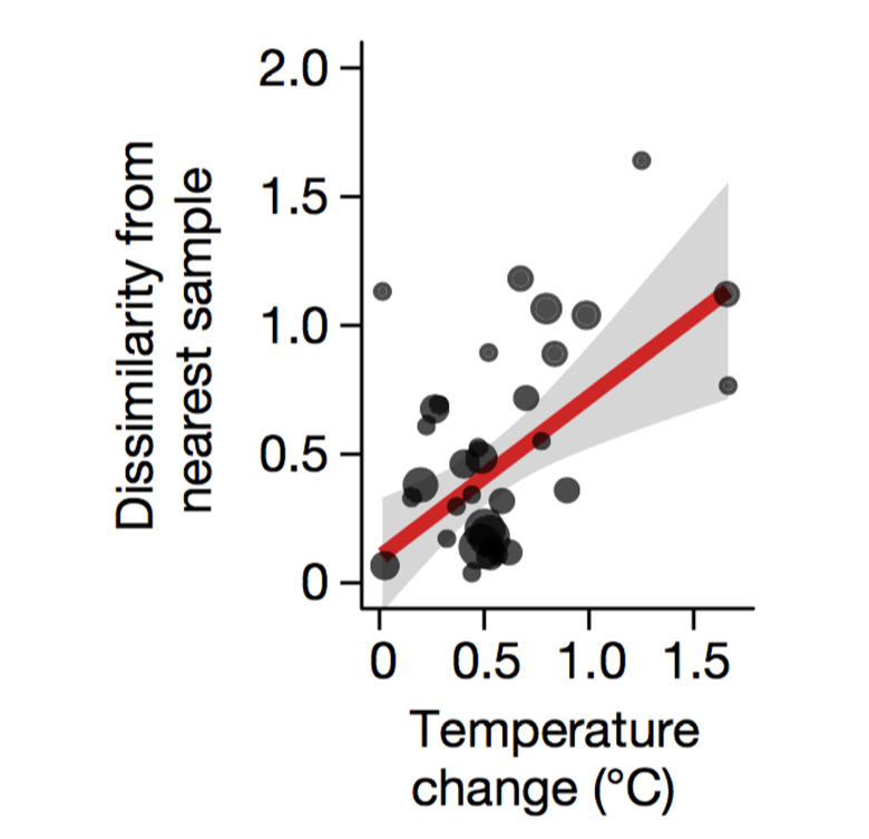 Graph showing The relationship between sea surface temperature change and the degree of dissimilarity between modern-day and pre-industrial plankton communities. Source: Jonkers et al. (2019)