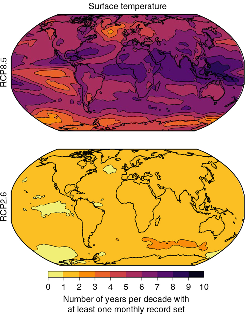 Maps indicating the number of years per decade where new temperature records are set in at least one month in the future period of 2070-99 under a high emissions scenario (top) and a scenario where warming is limited to below 2C (bottom). Source: Power & Delage (2019)