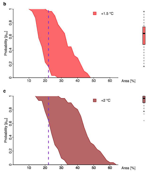 The probability, in a given year, of heatwaves on the same spatial scale to that seen in 2018 or larger occurring in the northern hemisphere under 1.5C (top) and 2C (bottom) of global warming. The dashed line shows the spatial scale of the 2018 northern-hemisphere heatwave. The box plot shows the average probability under each temperature and she spread of results. Source: Vogel et al. (2019)