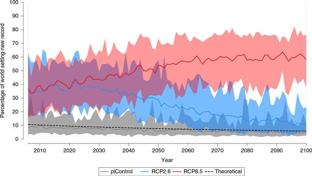 """The percentage of the world seeing new temperature records set in at least one month every year from present to 2100 under a high greenhouse gases scenario (RCP8.5; red), a scenario where global warming is limited to below 2C (RCP2.6; blue) and a """"pre-industrial"""" scenario (piControl; grey). Shading represents the spread of results. Source: Power & Delage (2019)"""