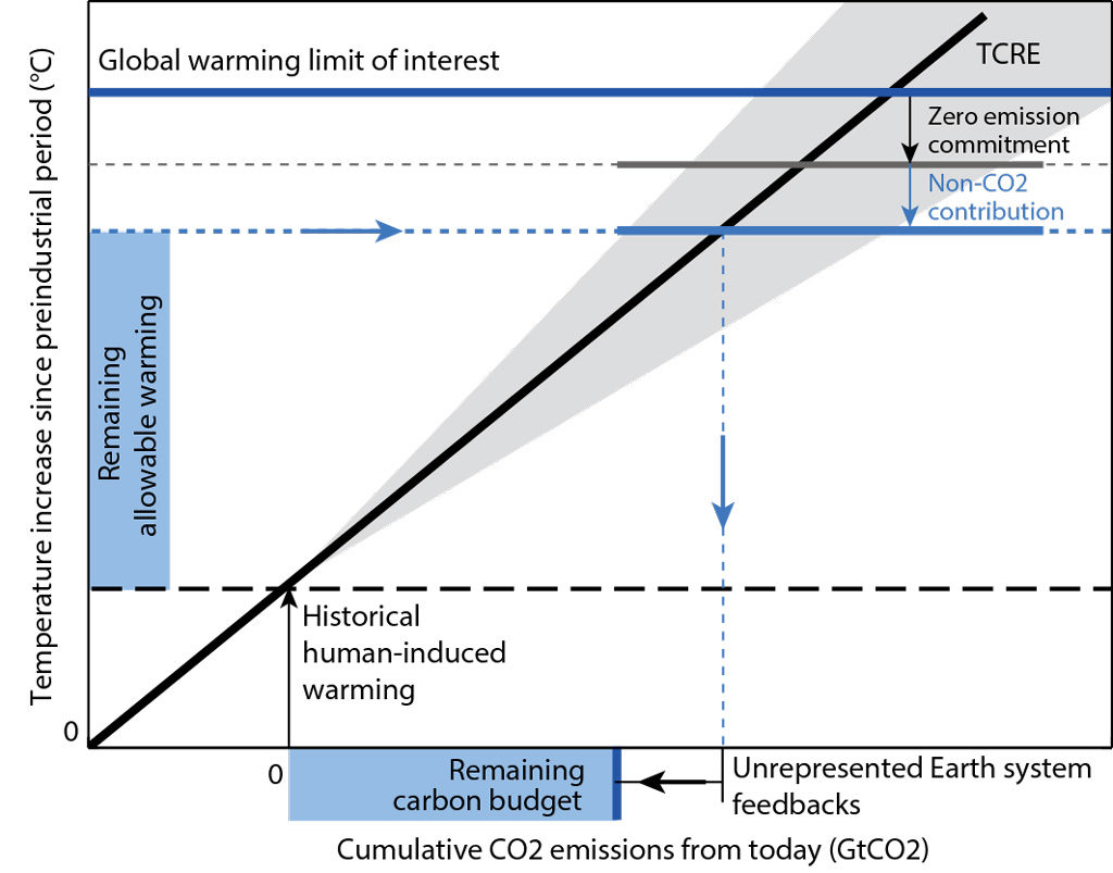 Schematic showing how the remaining carbon budget can be estimated from various independent quantities, including the historical human-induced warming, the zero emission commitment, the contribution of future non-CO2 warming, the transient climate response to cumulative emissions of carbon (TCRE), and further correcting for unrepresented Earth system feedbacks. Source: Rogelj et al. (2019)