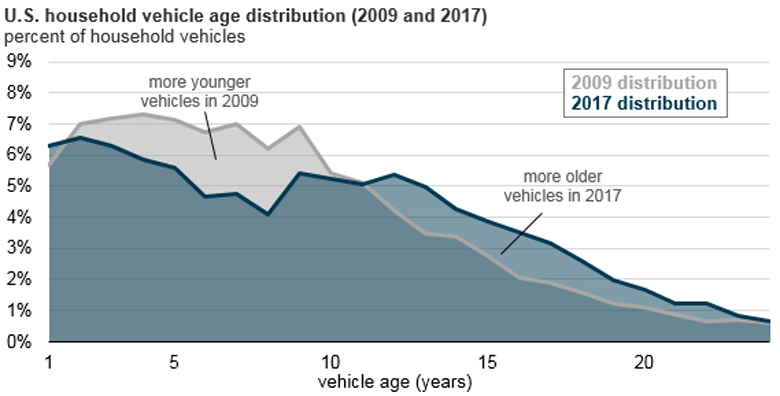 "Stacked area chart showing US household vehicle age distribution for both 2009 and 2017. Figure from the EIA's ""Today in Energy""."