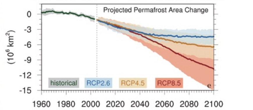 Historical (black line) and projected (coloured lines) area of Arctic permafrost out to 2100. Projections show CMIP5 multi-model average and +/ one standard deviation range for RCP2.6 (blue), RCP4.5 (orange) and RCP8.5 (red). Source: IPCC: Figure 3.10 (pdf)