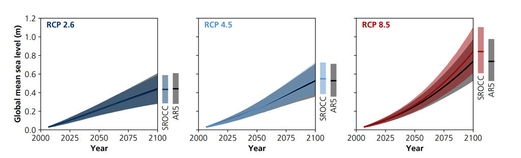 Projected change in global average sea level during the 21st century (metres), relative to the average for 1986-2005. Each panel shows projections from the current report (SROCC, coloured line and area) relative to the projections made in AR5 (black line and grey area). Left: The low emissions RCP2.6 scenario. Centre: The medium emissions RCP4.5 pathway. Right: The very high emissions RCP8.5 scenario. Source: IPCC SROCC figure 4.9.
