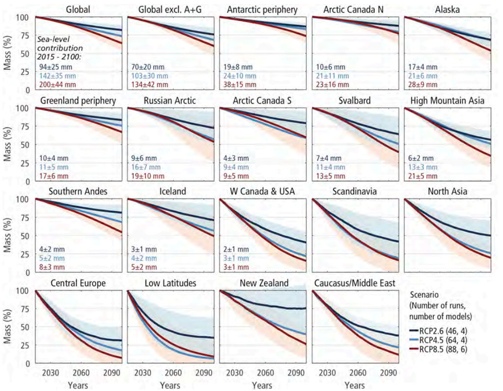 Projected changes in glacier mass between 2015 and 2100 under emission scenarios RCP2.6 and RCP8.5. Lines and shading refer the arithmetic mean ± standard deviation of 46 (RCP2.6) and 88 (RCP8.5) individual model runs from four to six glacier models forced each by data from five to 21 general circulation models (GCMs). Source: IPCC: Figure CB6.1 (pdf)