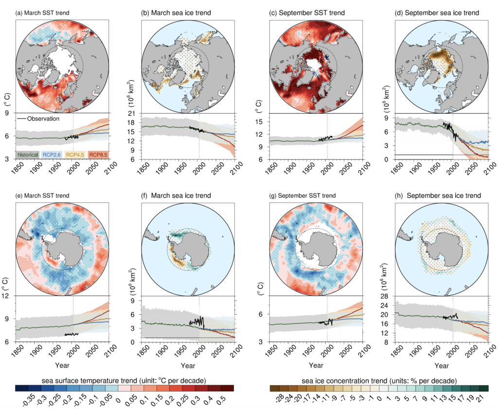 Maps of linear trends (in degrees C per decade) of Arctic (a, c) and Antarctic (e, g) sea surface temperature (SST) for 1982−2017 in March (a, e) and September (c, g). Maps (b, d, f, h) show the same as (a, c, e, g), but for the linear trends of sea ice concentration (in % per decade). Stippled regions indicate the trends that are statistically insignificant. Dashed circles indicate the Arctic/Antarctic Circle. Beneath each map of linear trend shows the time series of SST (area-averaged north of 40N/south of 40S) or sea ice extent in the northern/southern hemisphere. Black, green, blue, orange, and red lines indicate observations, CMIP5 historical simulation, RCP2.6, RCP4.5, and RCP8.5 projections respectively; shading indicates +/- standard deviation of multi-models. Source: IPCC: Figure 3.3 (pdf)
