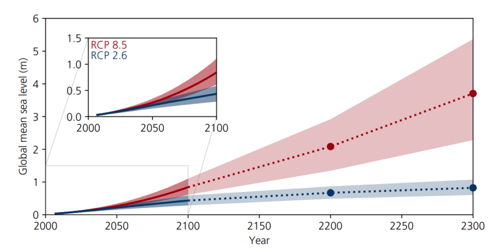 Global mean sea level rise, metres, by 2300, under the low-emissions RCP2.6 scenario (blue lines, dots and range) and the high-emissions RCP8.5 pathway (red). Source: IPCC SROCC figure 4.2.