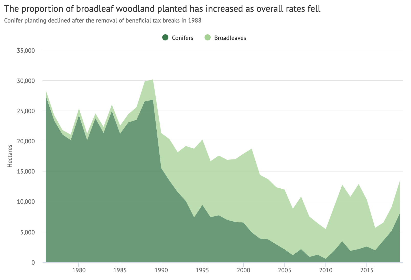 Tree planting between 1976-2019 by variety of tree. The rate of conifer planting (dark) dropped off in the 1990s and has only recently recovered in Scotland, while broadleaf planting (light) has become more popular.