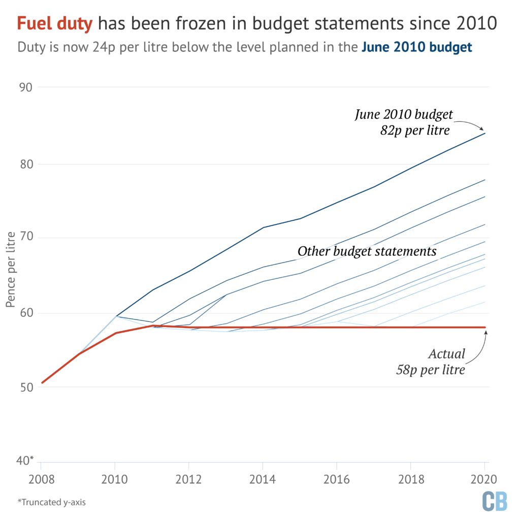 Budget 2020: Key climate and energy announcements ...