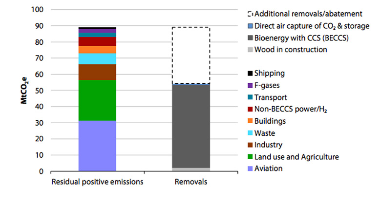 Greenhouse gas removals needed to balance remaining positive emissions in 2050, according to the Committee on Climate Change. Source: CCC analysis from net-zero report.