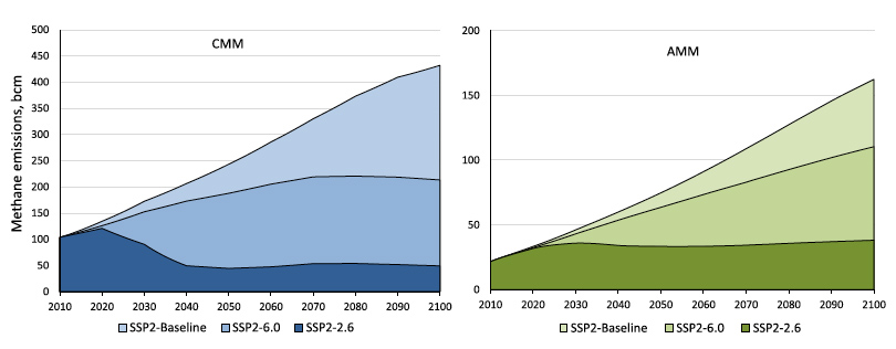 """Charts showing methane emissions under different RCP scenarios. While both coal-mine methane (CMM) and abandoned mine methane (AMM) are expected to increase in the coming decades, AMM is less affected by aggressive mitigation actions than CMM. All the lines are based on a """"middle-of-the-road"""" socioeconomic development scenario (SSP2), with the darker colours corresponding to more extreme climate action, including cuts to coal production. Source: Kholod et al. (2020)"""