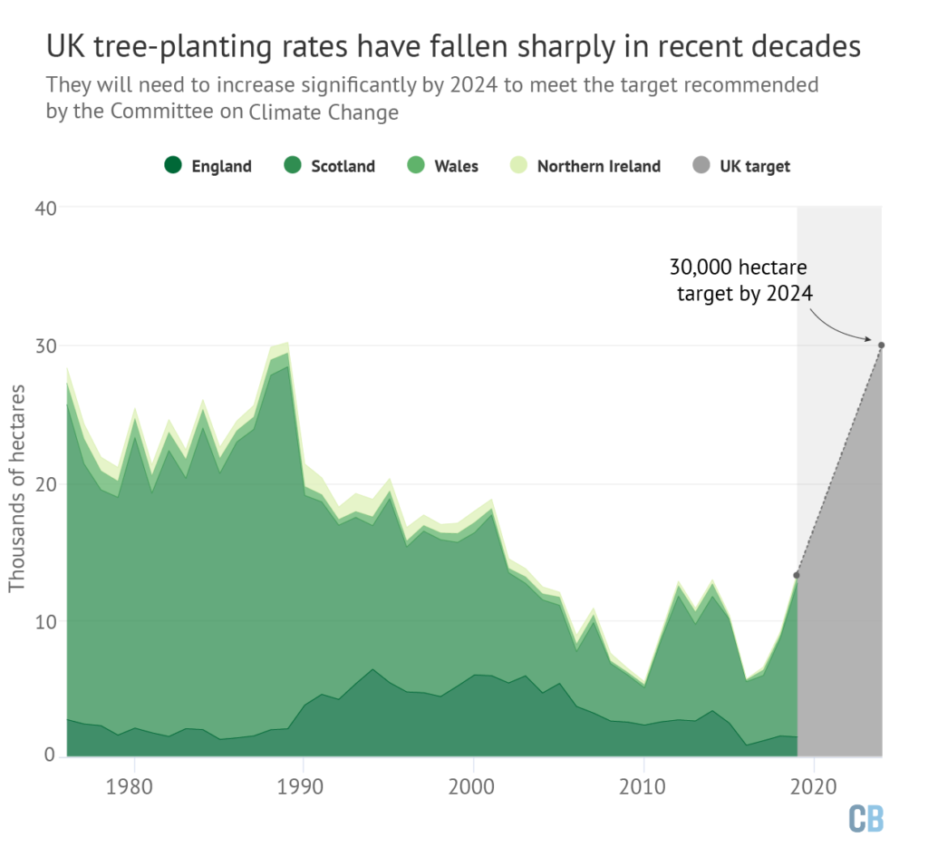Tree planting in the UK nations from 1976-2019