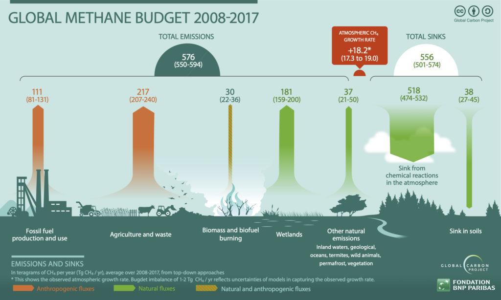 global-methane-budget-infographic