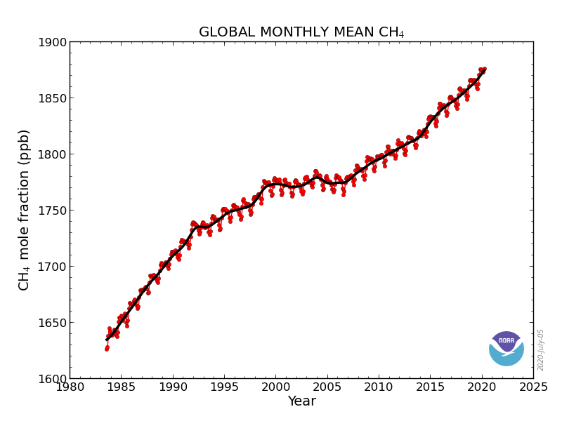 global-monthly-methane