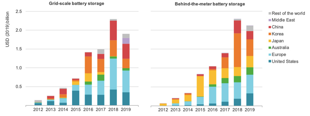 Investment in both grid-scale (left) and behind-the-meter battery storage (right). Source: IEA.