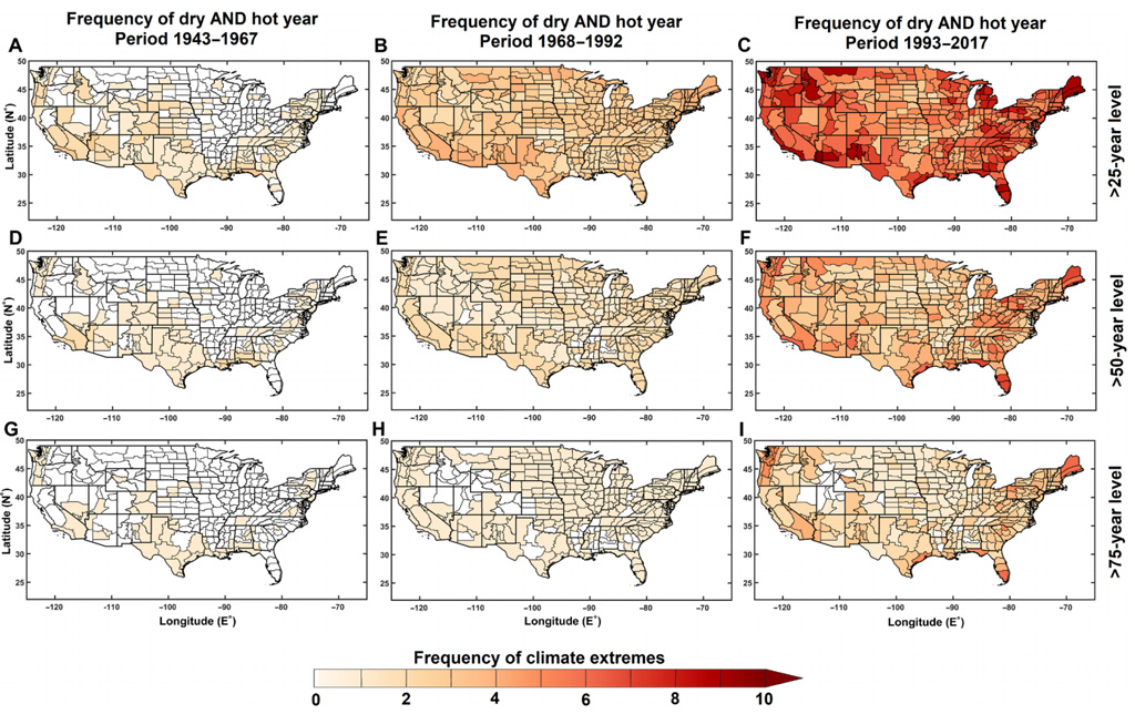 Frequency of dry-hot extremes across the US in 1943-67 (left), 1968-92 (middle) and 1993-2017 (right). Results are shown for 25-year extremes (top), 50-year extremes (middle) and 75-year extremes (bottom). Colour indicates scale of increase.