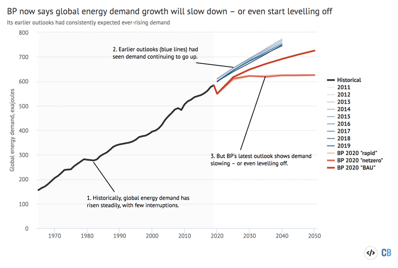 Global energy demand 1965-2050, exajoules. Historical data is shown in black, while previous editions of the BP outlook are shown in shades of blue. The three scenarios from the latest 2020 edition are shown in shades of red. Source: Carbon Brief analysis of BP Energy Outlooks 2011-2020, the BP Statistical Review 2020 and International Energy Agency forecasts for 2020. Chart by Carbon Brief using Highcharts.