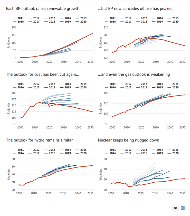 """Global energy demand by fuel, 2000-2050, exajoules. Previous editions of the BP outlook are shown in shades of blue. The """"business-as-usual"""" scenario from the latest 2020 edition is shown in red. Source: Carbon Brief analysis of BP Energy Outlooks 2011-2020, the BP Statistical Review 2020 and International Energy Agency forecasts for 2020. Chart by Carbon Brief using Highcharts."""