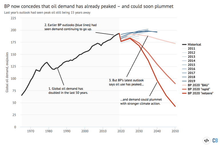 Global oil demand 1965-2050, exajoules. Historical data is shown in black, while previous editions of the BP outlook are shown in shades of blue. The three scenarios from the latest 2020 edition are shown in shades of red. Source: Carbon Brief analysis of BP Energy Outlooks 2011-2020, the BP Statistical Review 2020 and International Energy Agency forecasts for 2020. Chart by Carbon Brief using Highcharts.