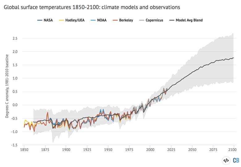 Annual global average surface temperatures from CMIP5 models and observations between 1850 and 2100