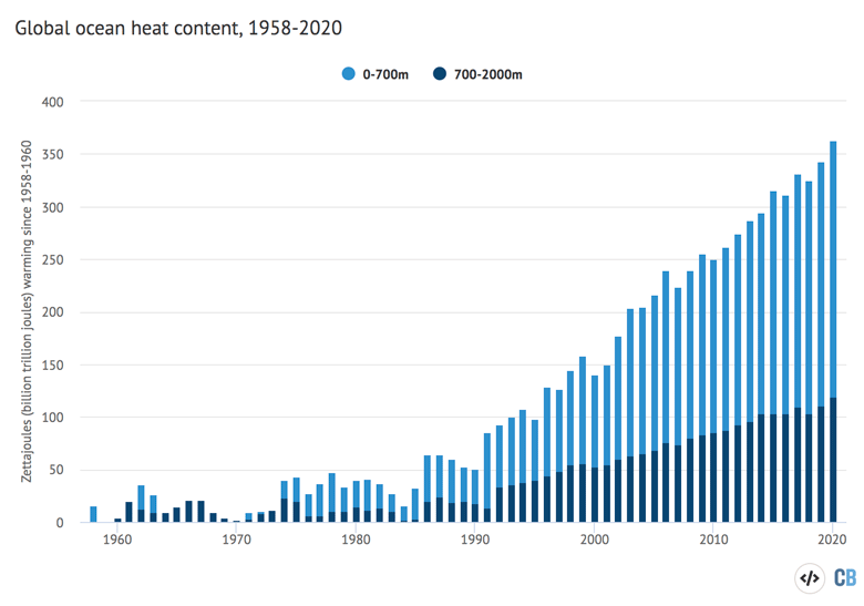 Annual global ocean heat content or the 0-700 metre and 700-2000 metre layers.