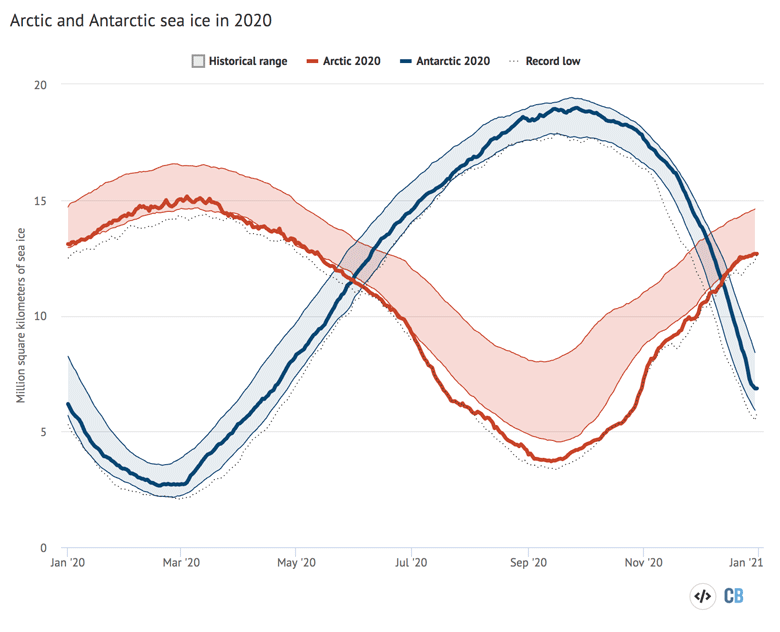 Arctic and Antarctic daily sea ice extent from the US National Snow and Ice Data Center.
