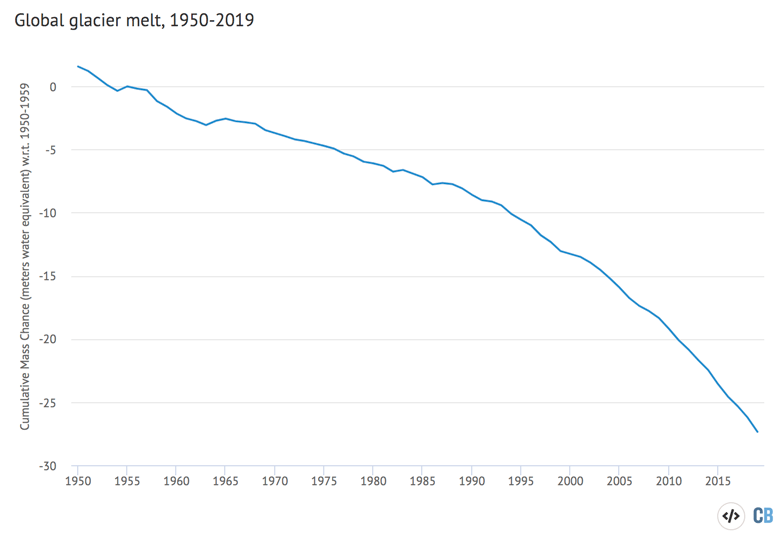 Global average glacier melt from 1950-2018 the World Glacier Monitoring Service in meters of water equivalent.