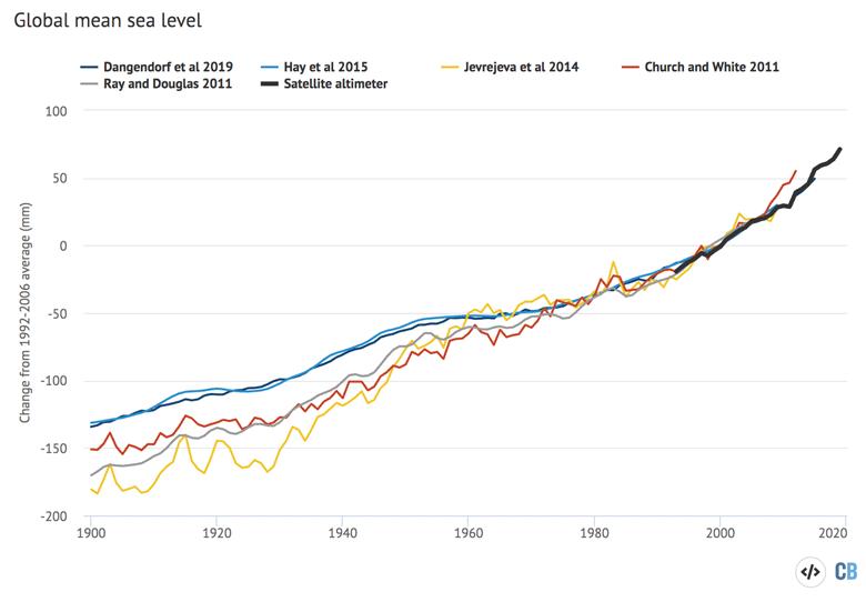 Global mean sea level rise data