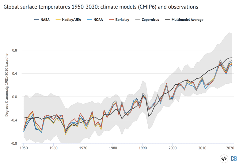 Global surface temperatures 1950 to 2020 using CMIP6 and observations