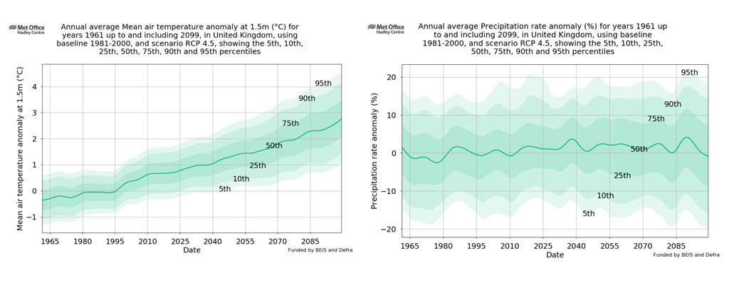 Probabilistic projections of UK annual average temperature and rainfall