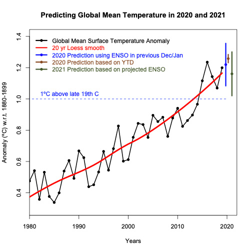 Projected-2020-and-2021-global-temperatures-in-NASA-GISTEMP